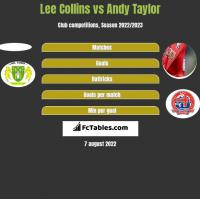 Lee Collins vs Andy Taylor h2h player stats