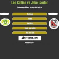 Lee Collins vs Jake Lawlor h2h player stats