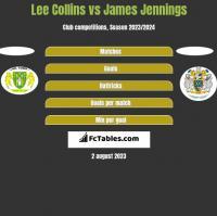Lee Collins vs James Jennings h2h player stats