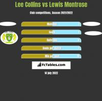 Lee Collins vs Lewis Montrose h2h player stats