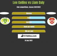 Lee Collins vs Liam Daly h2h player stats