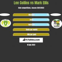Lee Collins vs Mark Ellis h2h player stats