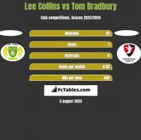 Lee Collins vs Tom Bradbury h2h player stats