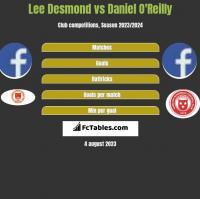 Lee Desmond vs Daniel O'Reilly h2h player stats