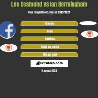 Lee Desmond vs Ian Bermingham h2h player stats