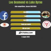 Lee Desmond vs Luke Byrne h2h player stats
