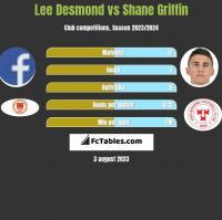 Lee Desmond vs Shane Griffin h2h player stats