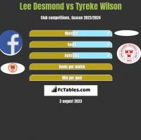Lee Desmond vs Tyreke Wilson h2h player stats