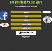 Lee Desmond vs Dan Ward h2h player stats