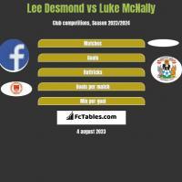 Lee Desmond vs Luke McNally h2h player stats