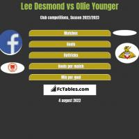 Lee Desmond vs Ollie Younger h2h player stats