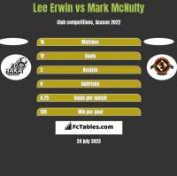 Lee Erwin vs Mark McNulty h2h player stats