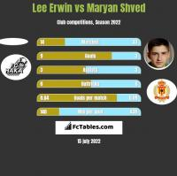 Lee Erwin vs Maryan Shved h2h player stats
