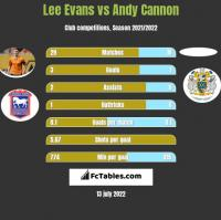 Lee Evans vs Andy Cannon h2h player stats