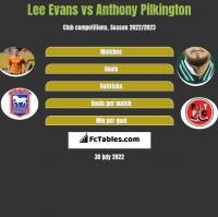 Lee Evans vs Anthony Pilkington h2h player stats