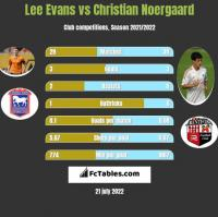 Lee Evans vs Christian Noergaard h2h player stats
