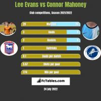 Lee Evans vs Connor Mahoney h2h player stats