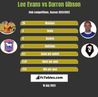 Lee Evans vs Darron Gibson h2h player stats