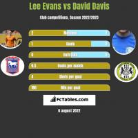 Lee Evans vs David Davis h2h player stats