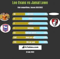 Lee Evans vs Jamal Lowe h2h player stats