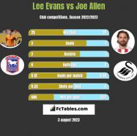 Lee Evans vs Joe Allen h2h player stats