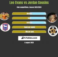 Lee Evans vs Jordan Cousins h2h player stats