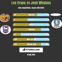 Lee Evans vs Josh Windass h2h player stats