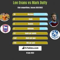 Lee Evans vs Mark Duffy h2h player stats