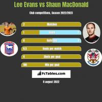 Lee Evans vs Shaun MacDonald h2h player stats