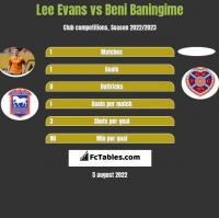 Lee Evans vs Beni Baningime h2h player stats