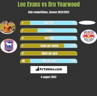 Lee Evans vs Dru Yearwood h2h player stats