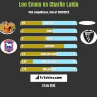 Lee Evans vs Charlie Lakin h2h player stats