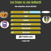Lee Evans vs Joe Gelhardt h2h player stats