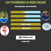 Lee Frecklington vs Andre Dozzell h2h player stats