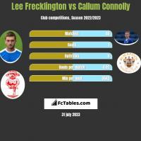 Lee Frecklington vs Callum Connolly h2h player stats