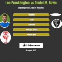 Lee Frecklington vs Daniel M. Rowe h2h player stats