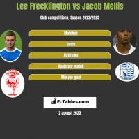 Lee Frecklington vs Jacob Mellis h2h player stats