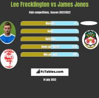 Lee Frecklington vs James Jones h2h player stats