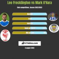 Lee Frecklington vs Mark O'Hara h2h player stats