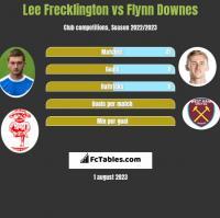 Lee Frecklington vs Flynn Downes h2h player stats