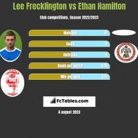 Lee Frecklington vs Ethan Hamilton h2h player stats