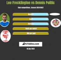 Lee Frecklington vs Dennis Politic h2h player stats
