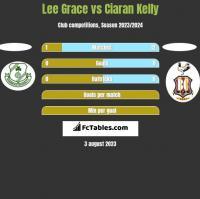 Lee Grace vs Ciaran Kelly h2h player stats
