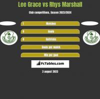 Lee Grace vs Rhys Marshall h2h player stats