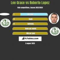 Lee Grace vs Roberto Lopez h2h player stats