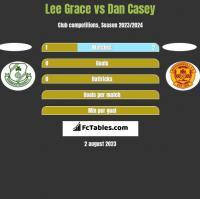 Lee Grace vs Dan Casey h2h player stats