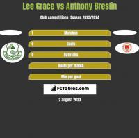 Lee Grace vs Anthony Breslin h2h player stats