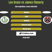 Lee Grace vs James Finnerty h2h player stats