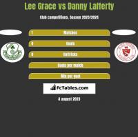 Lee Grace vs Danny Lafferty h2h player stats