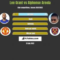 Lee Grant vs Alphonse Areola h2h player stats